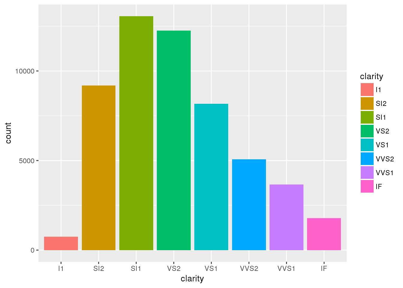 Data Thinking with R